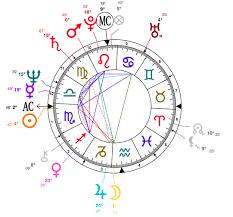 Scorpio Birth Chart Expert Birth Chart Double Scorpio 2019