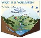 Images & Illustrations of watershed