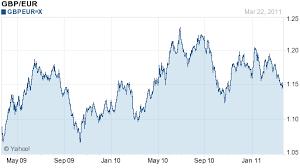 Gbp Eur 10 Year Chart Forex Gbp Vs Eur Eurgbp Gbp Eur Gbp Eur Exchange Rate