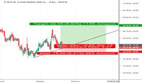 Tatachem Stock Price And Chart Nse Tatachem Tradingview