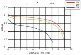 Car Battery Charging Time Chart Battery Performance Characteristics How To Specify And