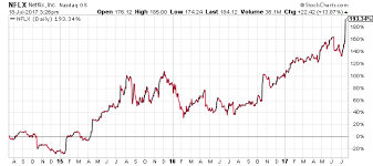 Netflix Stock Price Chart Is Subscriber Growth Enough For Netflix Stock Nasdaq Nflx