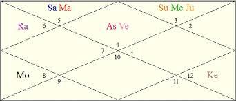 Sleeping Disorder Vedic Astrology