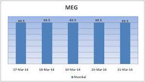 Mono Ethylene Glycol Weekly Report 22 March 2014 21 Mar 14