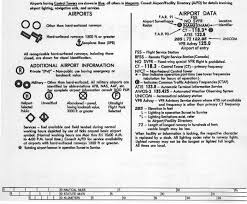 Terminal Area Chart Legend Appendix B Terminal Area Chart Symbols Legend And Mileage
