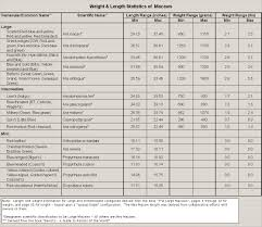 Parakeet Growth Chart Macaw Weights And Lengths Chart Parrot Forum Parrot