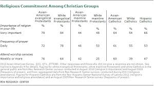 Asian Clothing Size Chart To Us Asian Americans A Mosaic Of Faiths Pew Research Center