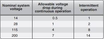 Ac Voltage Drop Chart Wiring Installation Wire Size Selection Part Three