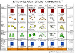 Amazon com  Enterprise Architecture Using the Zachman Framework