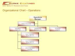 Operation Organization Chart Production Manager Organizational Chart Www