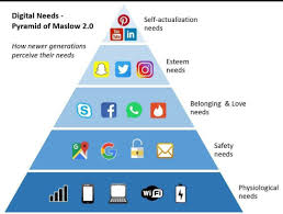 Maslow Hierarchy Of Needs Maslows Hierarchy Of Needs The Millennial Perspective