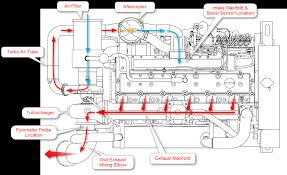 boost egt and horsepower seaboard marine marine engine air flow diagram