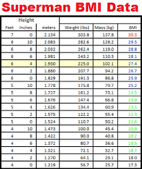 Weight Chart In Kg According To Height Is Superman Fat