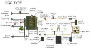 Chiller Flow Chart Water Chiller Air Cooled Chiller Series Daeil Chiller