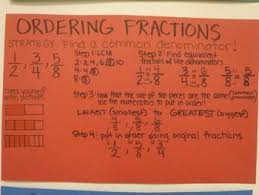 Fractions Least To Greatest Chart Anchor Charts Math Ordering Fractions Math Anchor