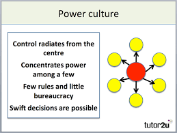 Ryanair Organisational Structure Chart Handys Model Of Organisational Culture Business Tutor2u