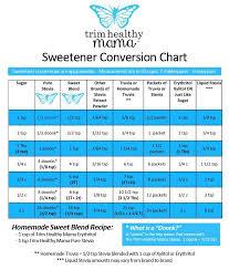 Trim Healthy Mama Sweetener Conversion Chart No Carb Sweetener Carb Free Sweetener Quest Food Sweets