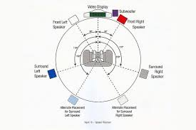 home theater speaker placement diagram home image placing loudspeakers and subwoofers in a home theater on home theater speaker placement diagram