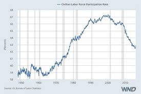 Obama Years In 9 Charts Obamas Latest Fraud Economic Recovery Disproven In Just
