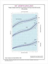 Growth Charts Baby Boy Physical Growth Charts Birth To 36 Months