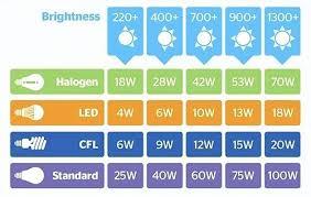 Lumens Brightness Flashlight Lumen Scale Led Chart