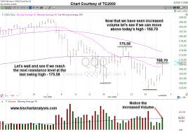 Market Analysis Of Qqq Nasdaq Etf Stock Chart Dated