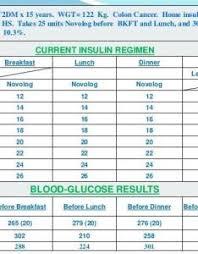 Insulin Sliding Scale Chart For Novolog Sliding Scale For Novolog Flexpen 2019