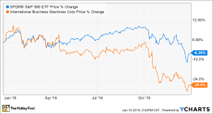 Why Ibm Stock Fell 26 In 2018 The Motley Fool