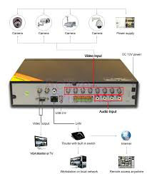 bunker hill security cameras  home and furnitures reference bunker hill security cameras diagram further security camera wiring diagram together security