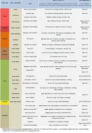 Essential Oil Scent Use Chart The Soap Haven Singapore