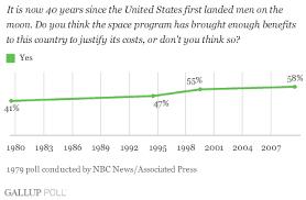 majority of americans say space program costs justified