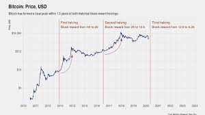 Bitcoin halving chart with dates. Bitcoin Halving What You Need To Know