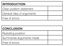 naplan teaching strategiesallow students to assess their introductions using the rubric and redraft if necessary  each introduction is presented to the class and assessed by the