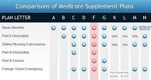 Medicare Supplement Plan Chart Ohiosmedicaresupplement