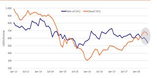 Cpo Future Price Chart 19 Rigorous Cpo Future Price Chart