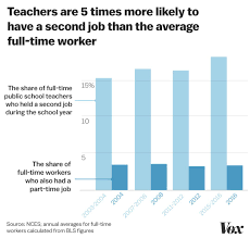 Part Time Jobs For High Schoolers I Feel Mentally Numb More Teachers Are Working Part Time