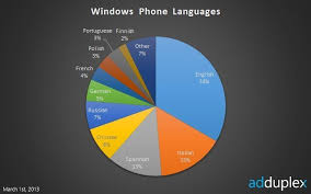 We Got It Right Italian Is The 2nd Most Used Windows