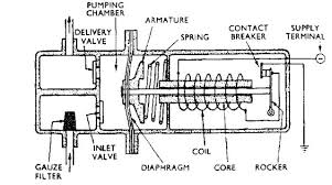 vuk wiki fuel pump carburettor purpose and operation