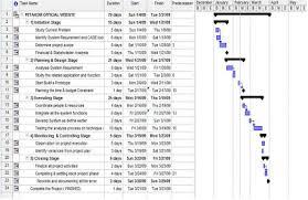 Sdlc Gantt Chart Example Pavilionwonderland Week 7 Project Progress