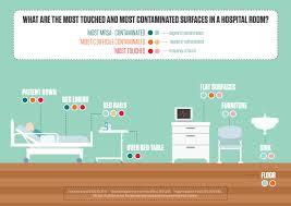 Sentara Health Chart Sentara Healthcare Clinical Trial Finds Copper Infused