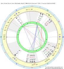 Birth Chart Karin Kruse Gemini Zodiac Sign Astrology