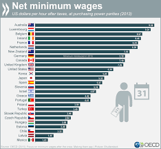 list of minimum wage jobs where are the worlds highest minimum wages world economic forum