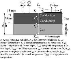 Hydrologic Transport of Thermal Energy from Pavement | Journal of ...