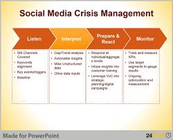 crisis management plan example crisis management plan template executive summary illustration