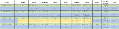 Marchs Training Record And Weight Loss Chart Jims Lejog Blog