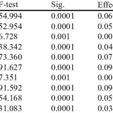 effect size anova table 3 one way anova results summarizing the significant value