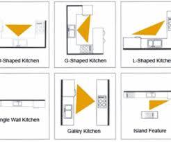 Kitchen Design Principles New Design