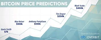 At walletinvestor.com we predict future values with technical analysis for wide selection of digital coins like bitcoin. What Are Bitcoin S Price Predictions For 2021 Overbit Blog