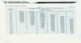 Zoomlion 50 Ton Crane Load Chart Zoomlion Qy25v532 Load Chart