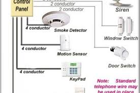 chapman security system wiring diagram chapman wiring access control wiring diagram also home alarm system wiring diagram